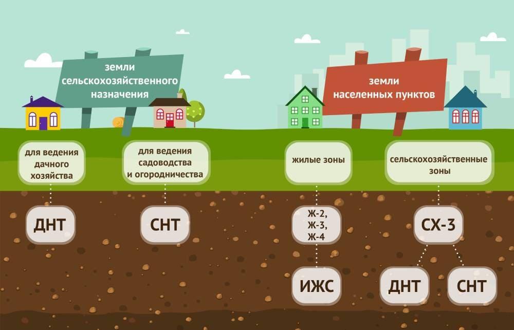 Классификация земель по назначению