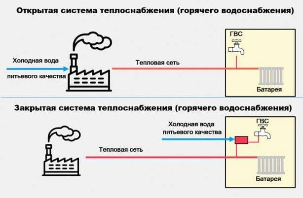 Виды систем теплоснабжения