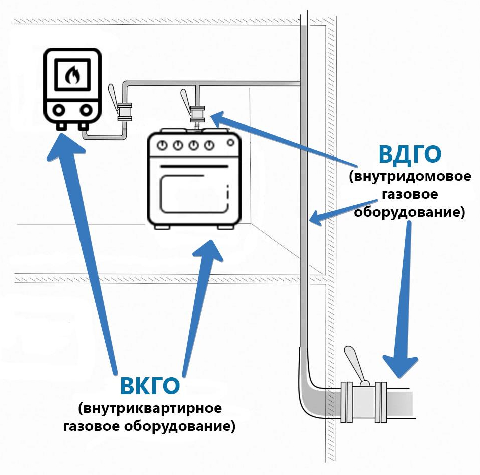 Виды газового оборудования