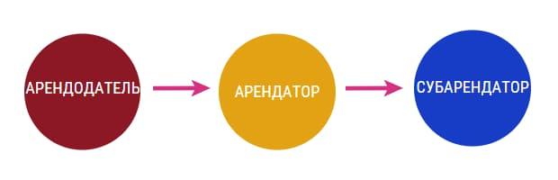 Схема взаимоотношений при субаренде